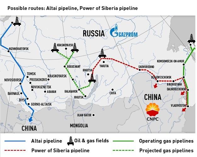 Trase gasovoda kroz Aziju
