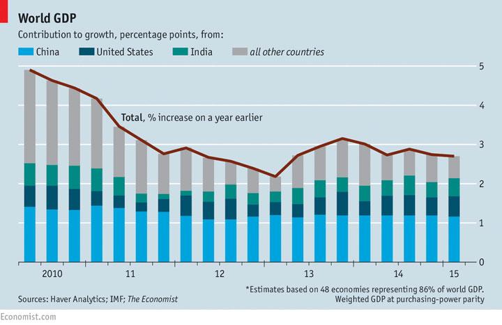 GDP-2015