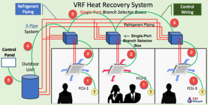 VRF System Control Wiring | VRF Wizard | Variable Refrigerant Flow Air Conditioning
