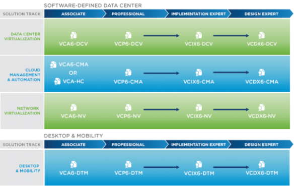 vmware-new-certification-roadmap-vca-vcp-vcix-vcdx-600x379