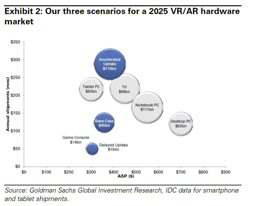 goldman sachs virtual reality forecast
