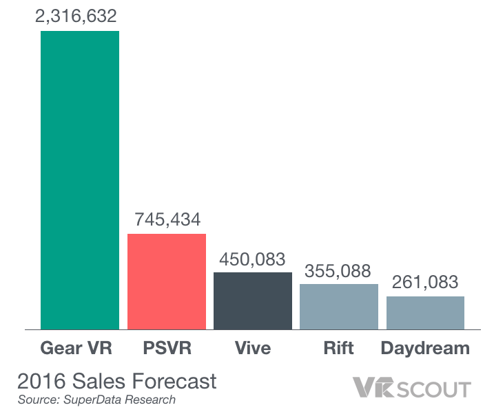 2016-vr-headset-sales-forecast