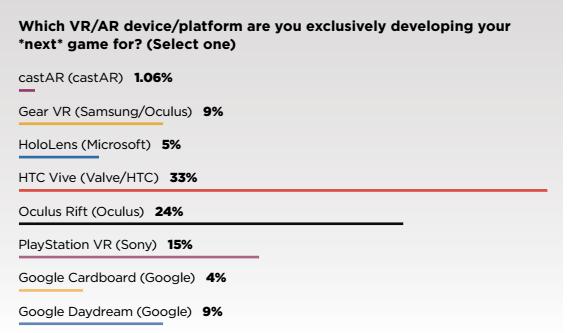 game-developers-survey-vr-3