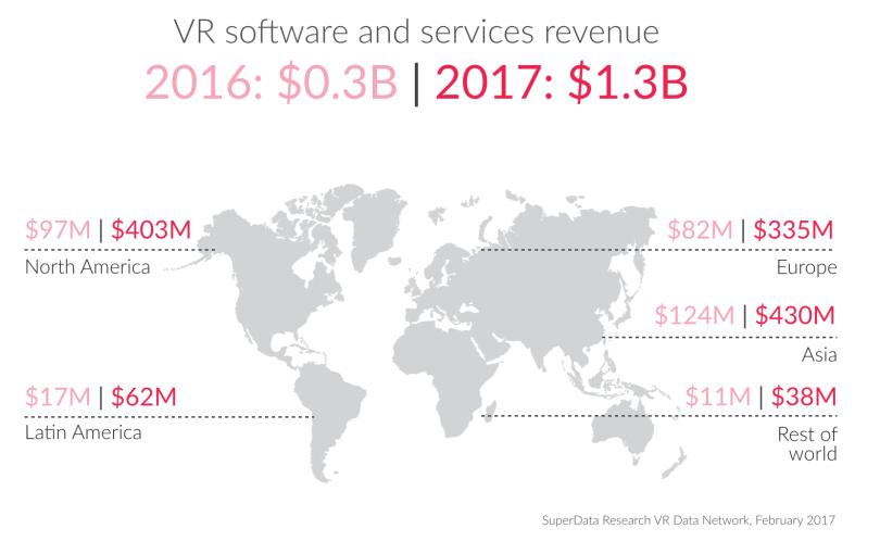 Regional VR headset shipments 2016 2017