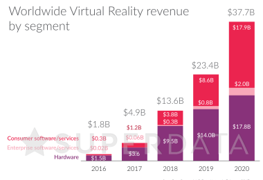 VR market size 2016-2020