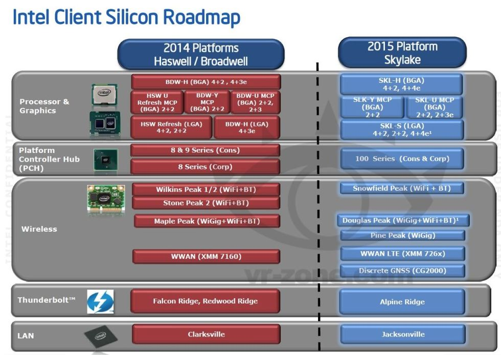 Intel's Roadmap for Skylake
