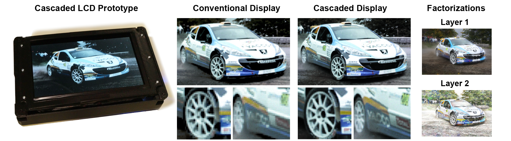 Cascaded Displays: Spatiotemporal Superresolution using Offset P