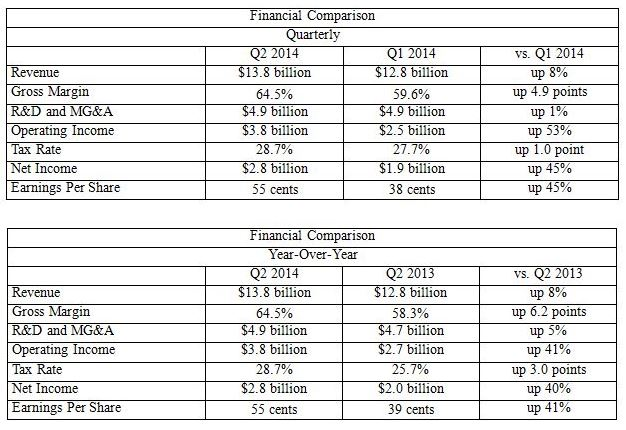 Intel Financials