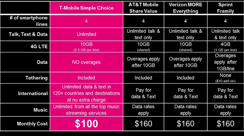 T-Mobile Family Plan