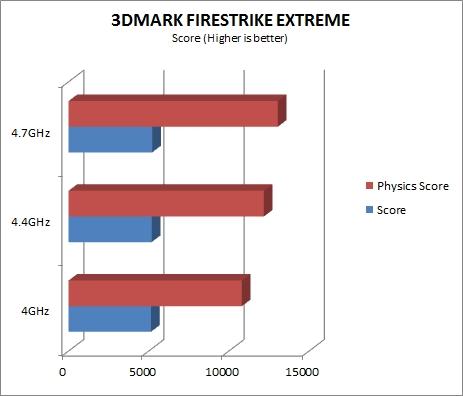 3DMARK - EXTREME