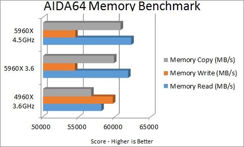 AIDA64 - memory  benchmark