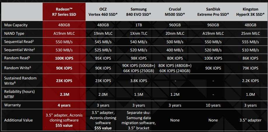 AMD-OCZ-3