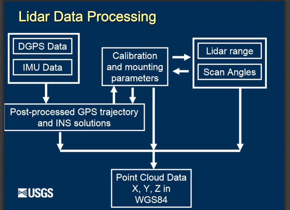 LiDar Processing_980