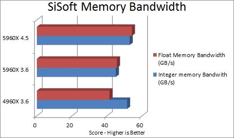 SiSoft Sandra - Memory Bandwidth
