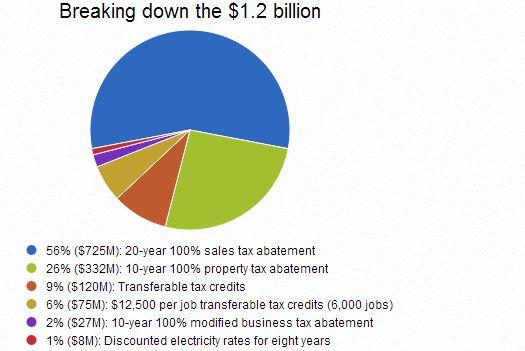 Tesla Nevada Tax Deal Breakdown
