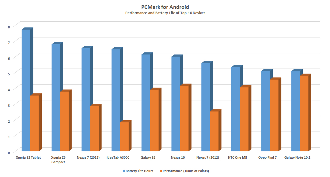 PCMark For Android Chart