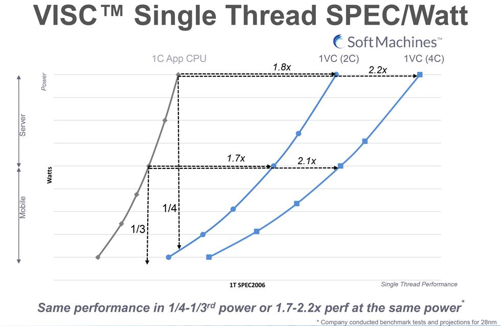 VISC Single Thread SPEC per Watt