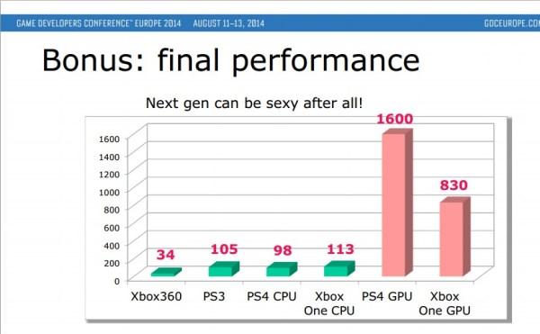 Xbox One PS4 GPU