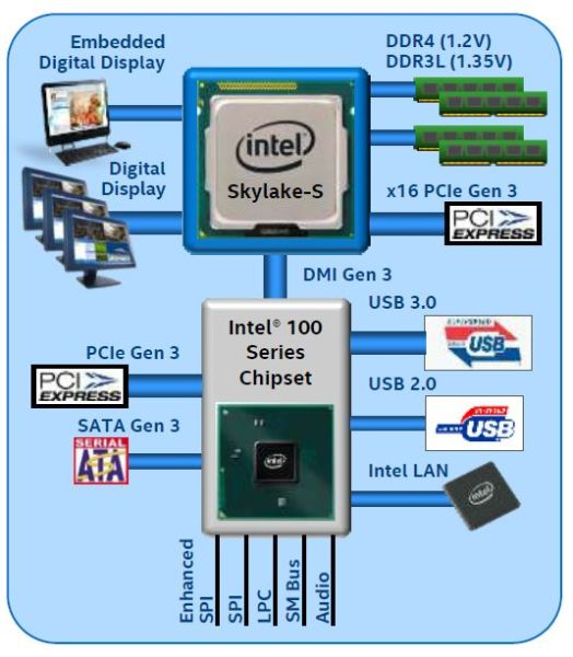 Intel Skylake will introduce 100 Series chipset. As you can see, it does not differ from 9X series.