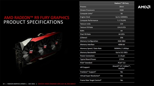 R9 Fury specs at glance.