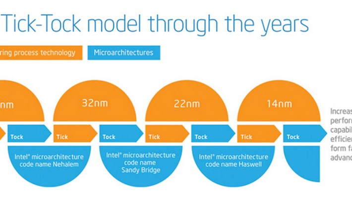 Intel's Tick Tock manufacturing cadence.