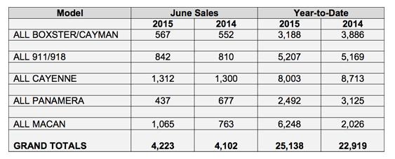 Porsche North America Sales June 2015 Report