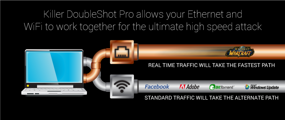 DoubleShot Pro technology brings Wireless and Ethernet together for best gaming experience.