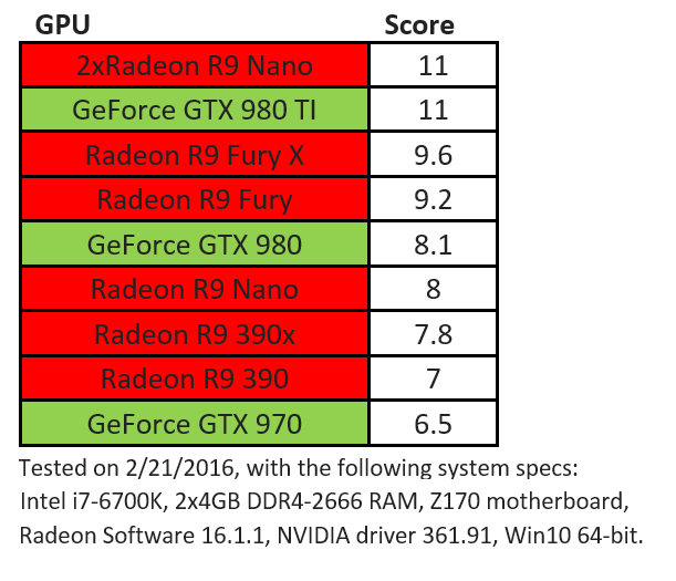 Steam VR Benchmark results provided by AMD