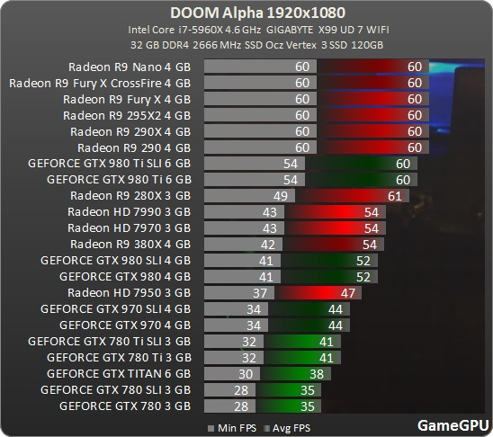DOOM Multiplayer Alpha Benchmark in 1080p