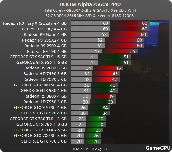 Doom Multiplayer Alpha Benchmark 1440p