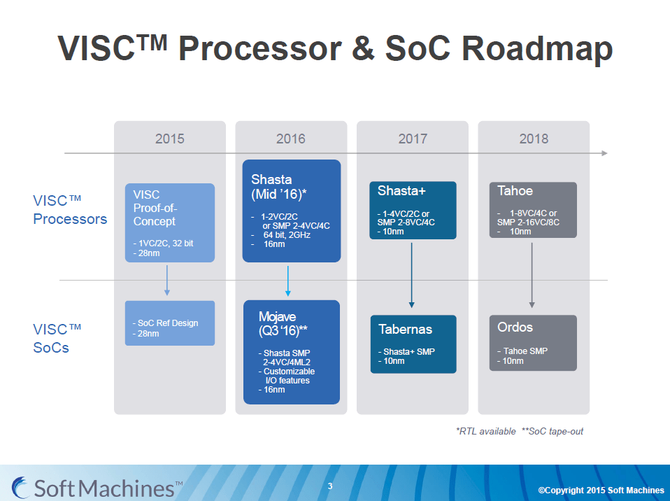 SoftMachines Roadmap 2015-2018; from 28 to 10nm