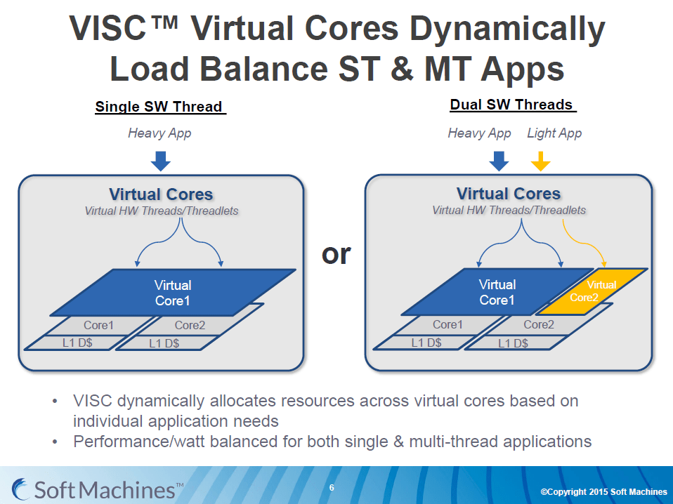 Virtual Core shows dynamic resource allocation for VISC architecture. More efficient than Intel?