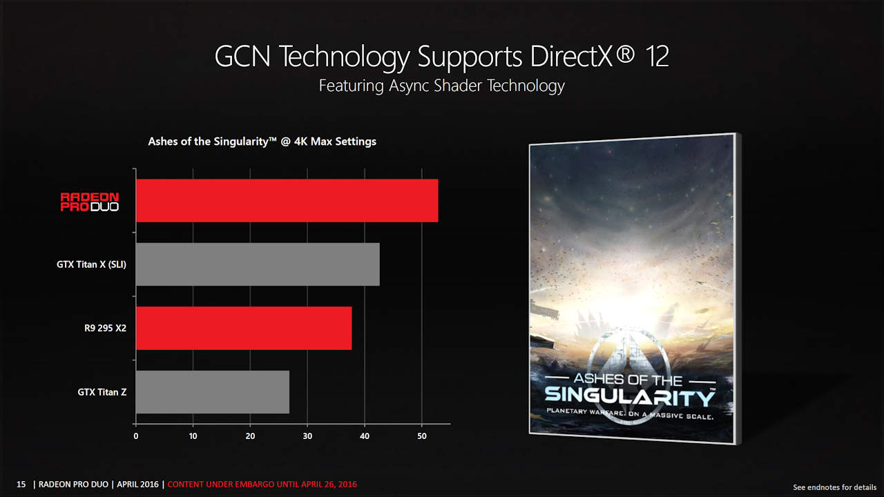 AMD Radeon Pro Duo in Ashes of the Singularity