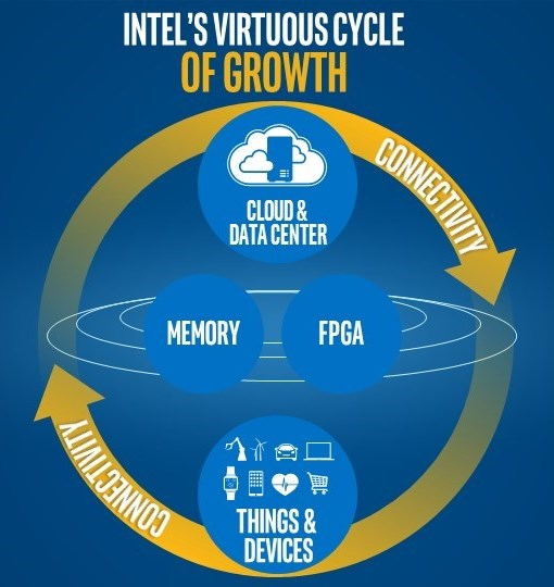 Intel's new corporate strategy: Pillars of Growth