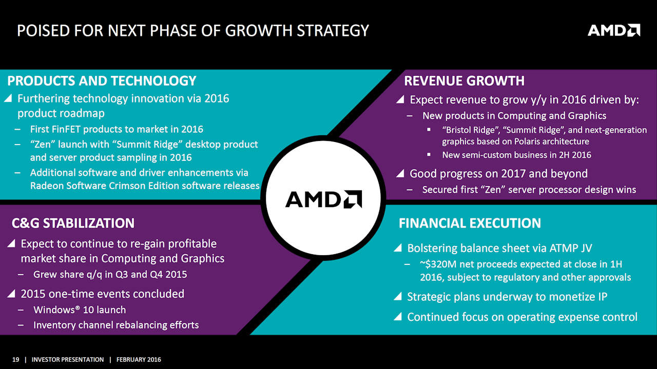 AMD Growth Strategy
