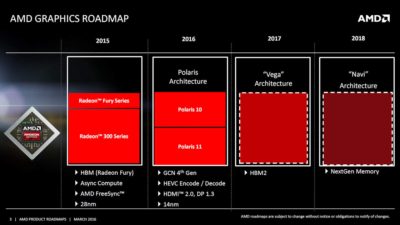 "AMD's Roadmap called for 2016 to be the ""Year of Polaris"""