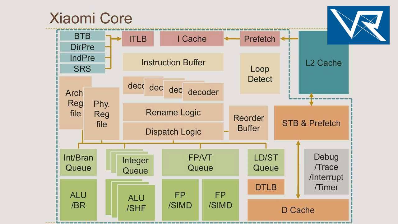 Phytium MARS CPU core overview