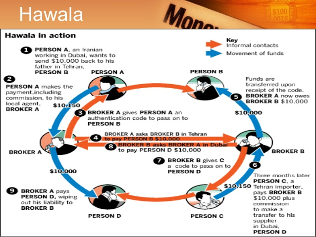 Hawala money transferring system