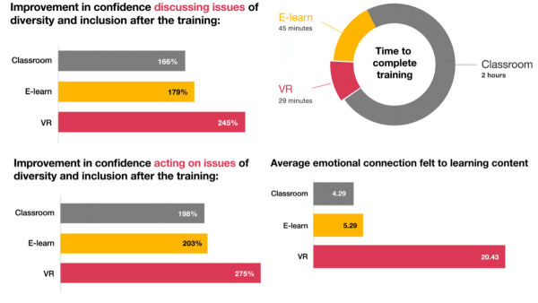 Results from PwC VR Soft Skills Training Efficacy Study, 2020