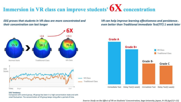Students' concentration improved six times more when learning through immersive means