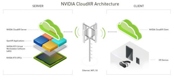 Nvidia CloudXR arrives on AWS, Azure and more coming soon 2
