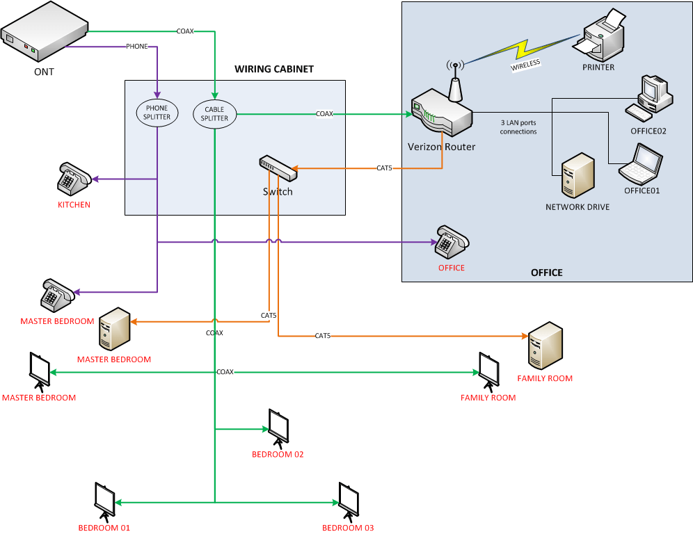 Solved: Verizon FIOS: Setting wiring cabi and FIOS router in separate rooms (new home