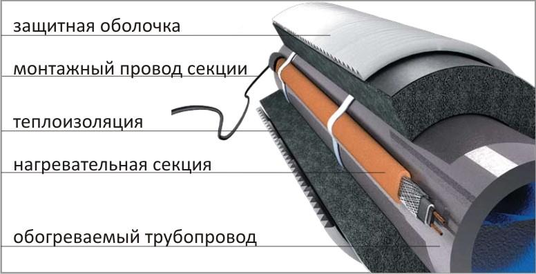 Утепленный трубопровод с электрическим греющим кабелем