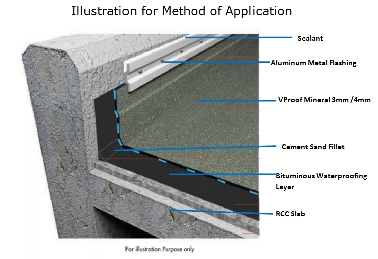 Image Result For Foundation Waterproofing Systems