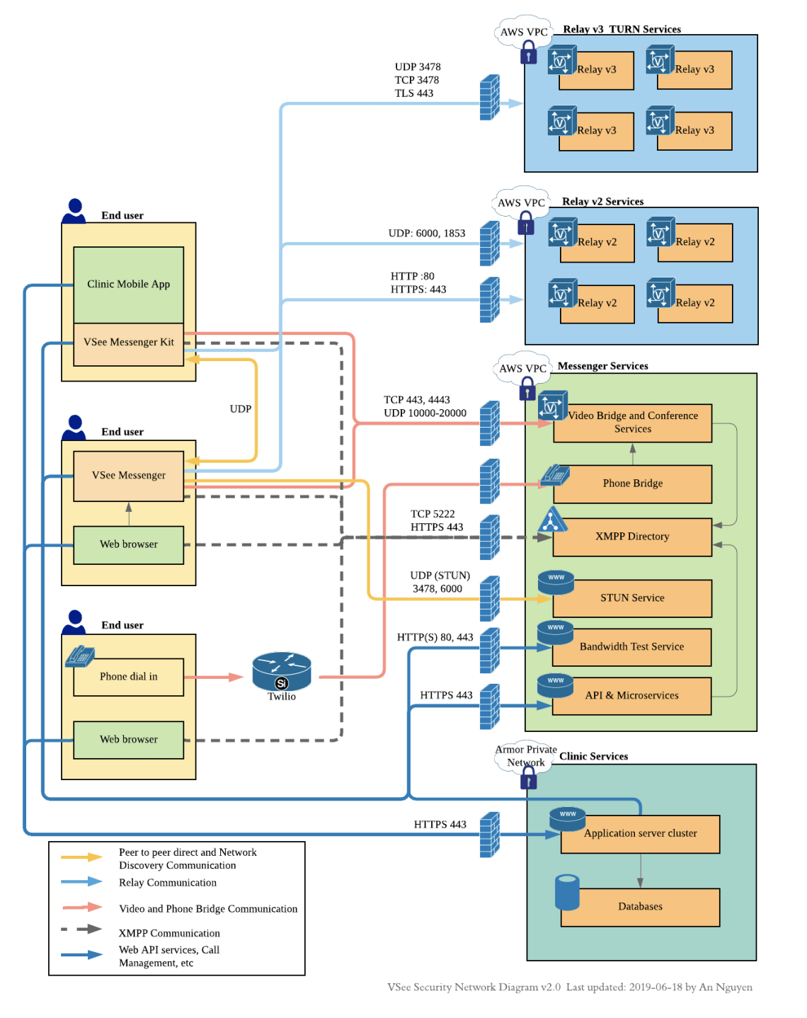 VSee Network Security Diagram v2.0