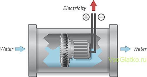 Газовая колонка гидродинамический розжиг - схема