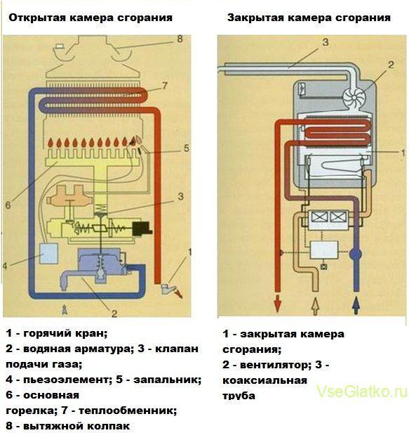 Газовая колонка - камера сгорания