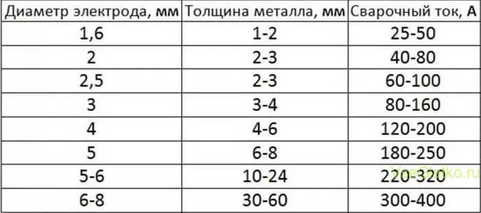Таблица диаметров электродов