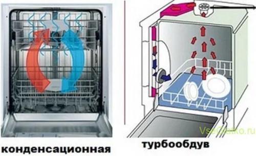 Посудомоечная машина сушка