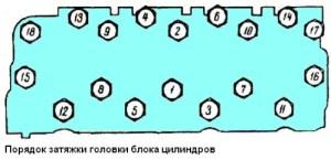 Порядок затяжки гбц